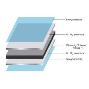 bilde av konstruksjonen på iBond aluminium sandwich plater